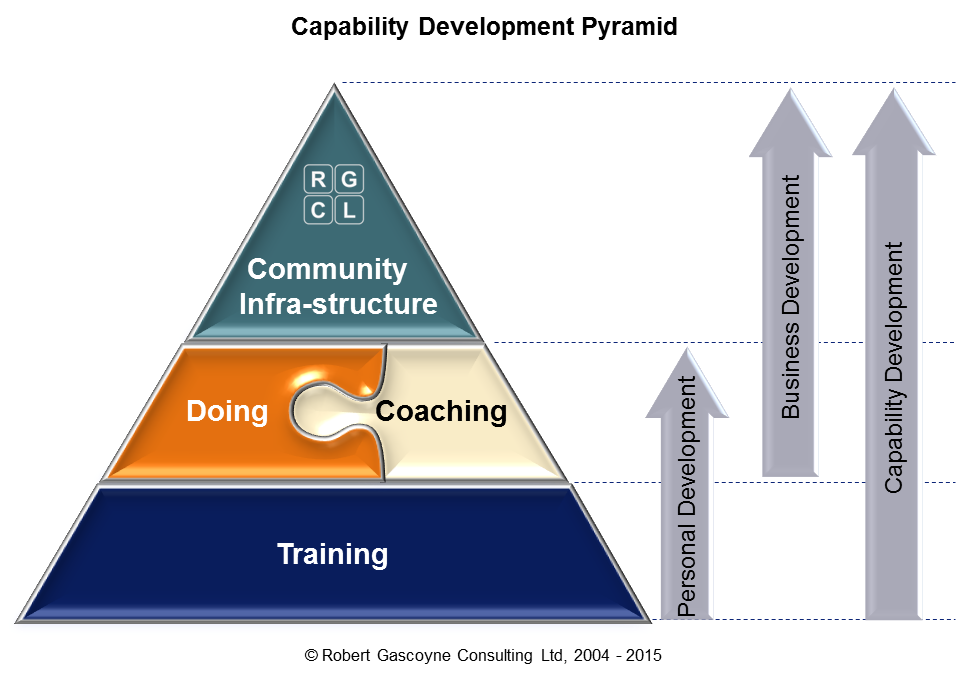 Stages of Capability Development: Training; doing supported by coaching; Community infra-structure development