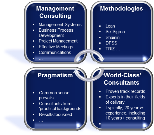 World Class consultants blending Consulting, Methodologies & Pragmatism
