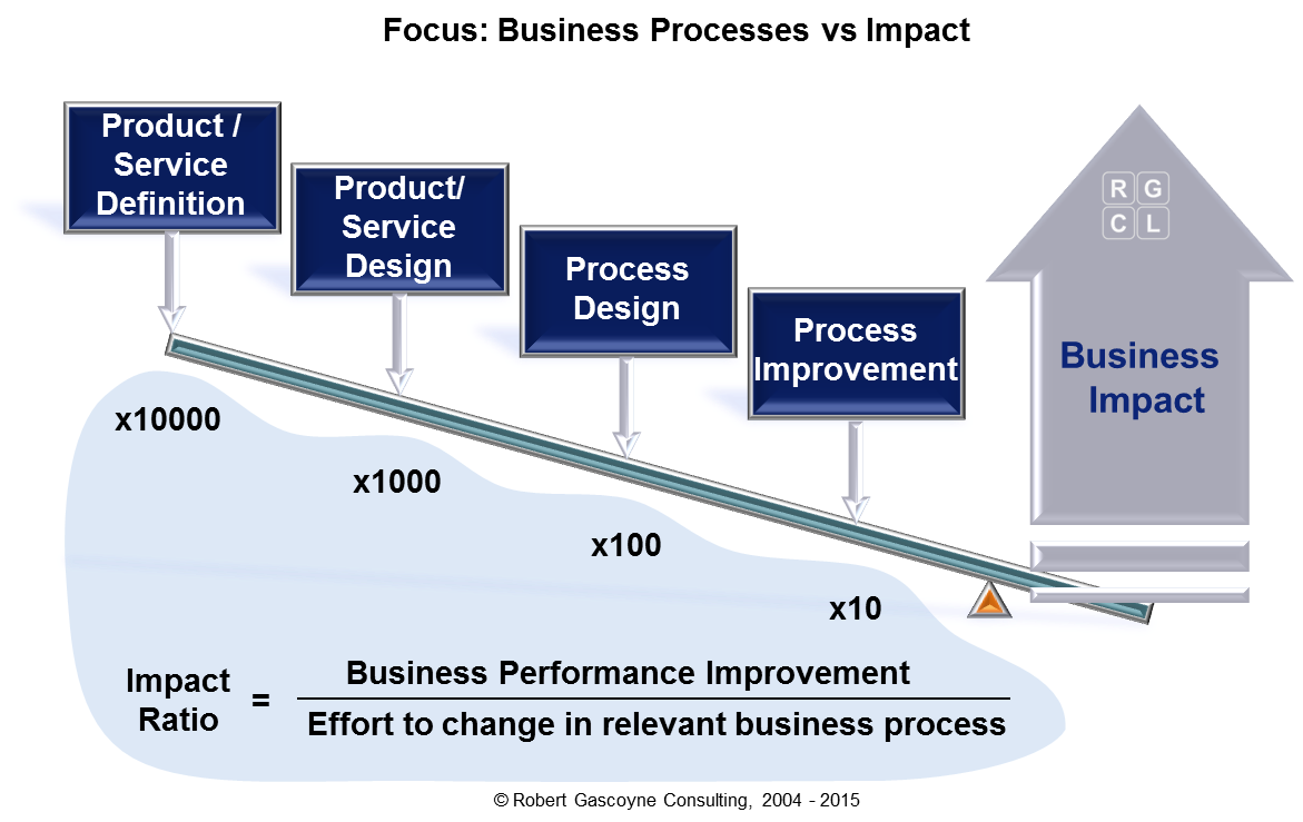 Business Value Chain: Focus versus Impact