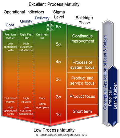 Process Maturity versus Lean & Kaizen Methodologies
